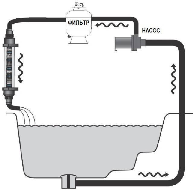 Схема расположения в водоеме.
